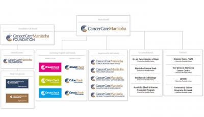 CCMB CancerCar Manitoba Graphic Standards Manual